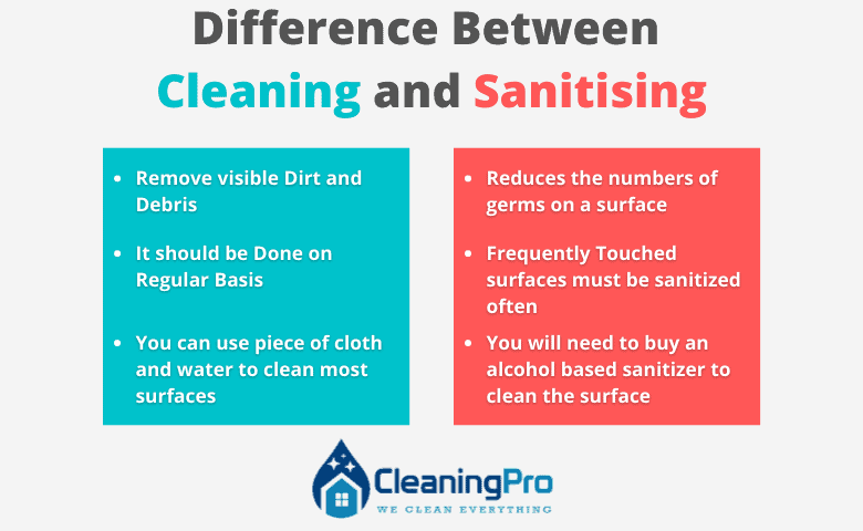 Difference Between Cleaning and Sanitising 1